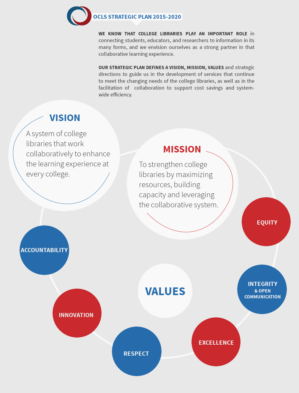 Infographic. Vision - A system of college libraries that work collaboratively to enhance the learning experience at every college. Mission - To strengthen college libraries by maximizing resources, building capacity and leveraging the collaborative system. Values - Equity, Integrity & Open Communication, Excellence, Respect, Innovation, Accountability.